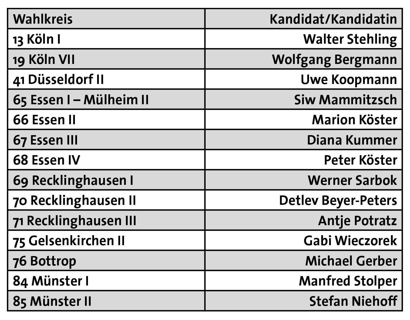 DKP-Direktkandidaten zur Landtagswahl in Nordrhein-Westfalen