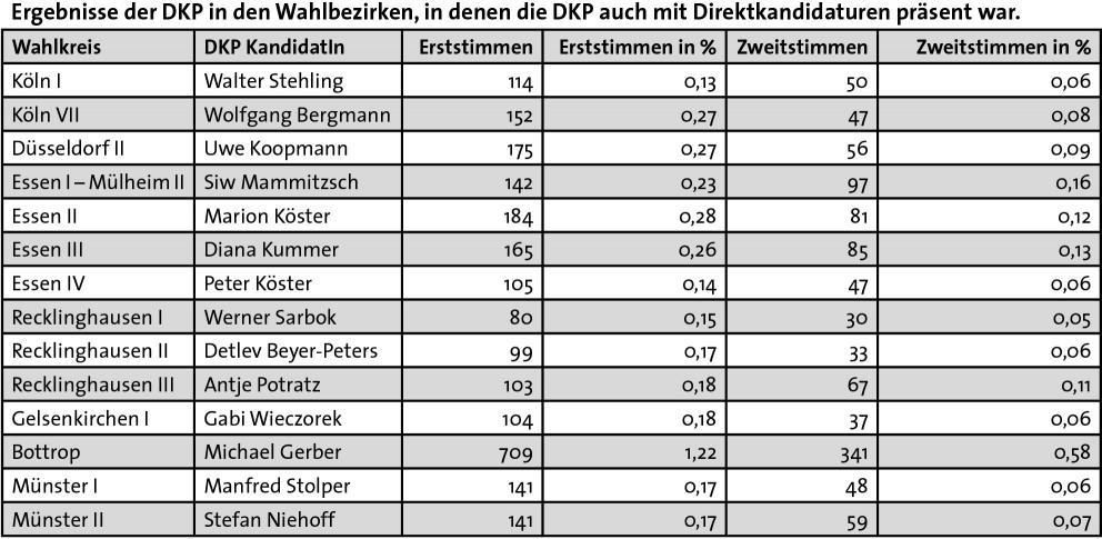Ergebnisse der DKP in den Wahlbezirken, in denen die DKP auch mit Direktkandidaturen präsent war.