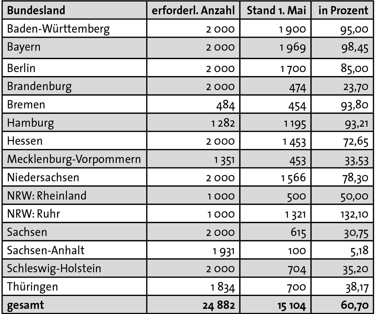 Unterschriftenbarometer Mai 2017 zur Bundestagswahl